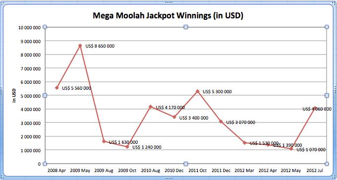 Mega Moolah Winners
