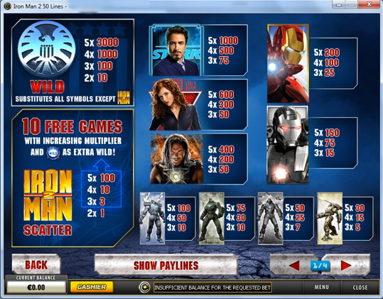 Iron Man 2 Pay Table